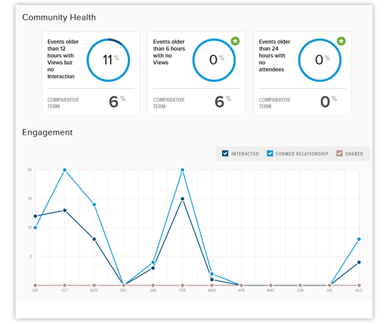 Evoq's community health dashboard for Events