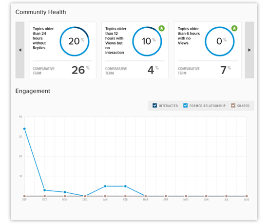 discussions dashboard