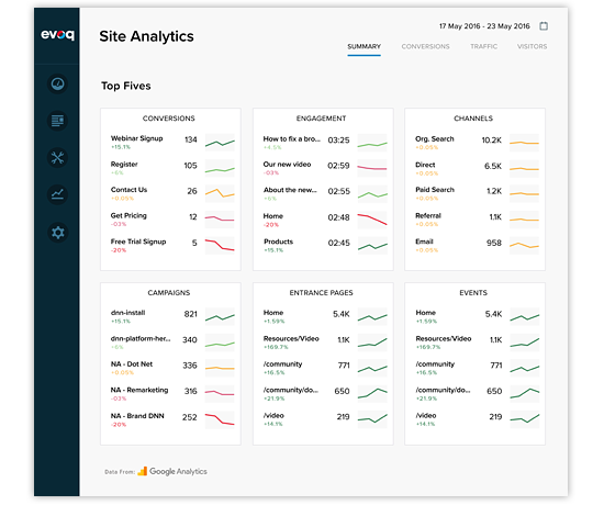 Evoq analytics dashboard