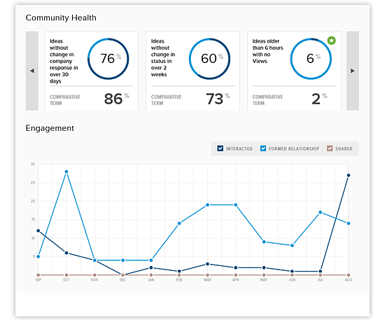 ideas dashboard