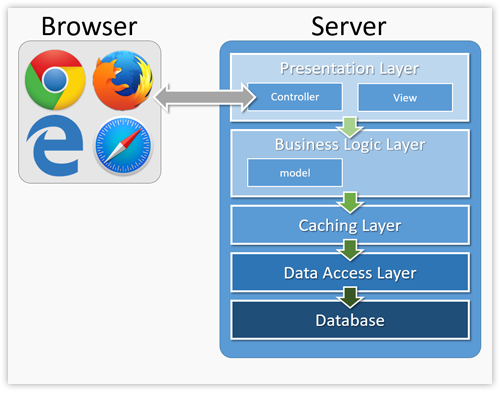 web forms module architecture